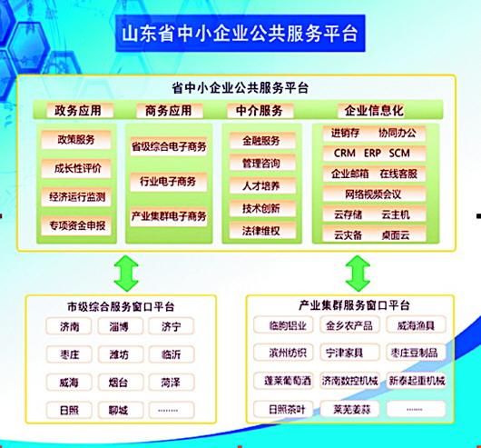 ◥山东省中小企业公共服务平台示意图