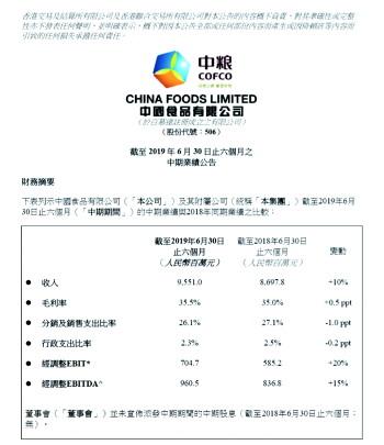 中国食品连续三个报告期收入利润